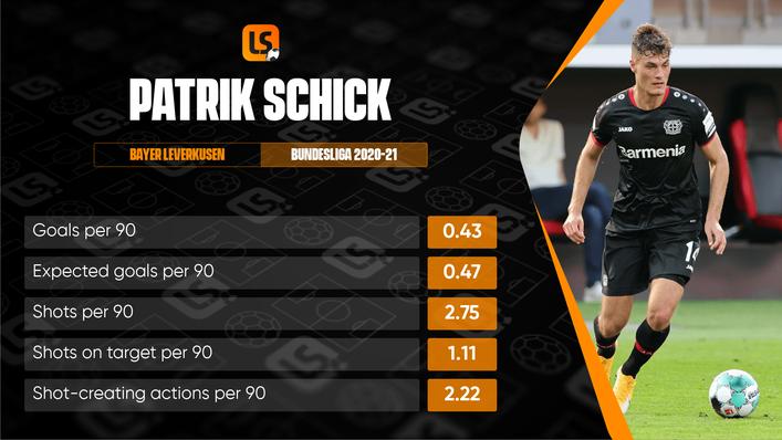 Can Czech star Patrik Schick explode like Kai Havertz and Leon Bailey before him at Bayer?