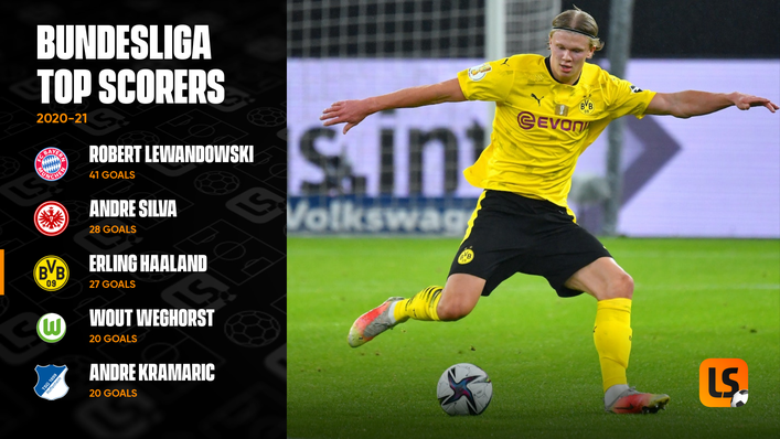 Twenty-seven goals were not enough for Borussia Dortmund goal machine Erling Haaland to win the Golden Boot last term