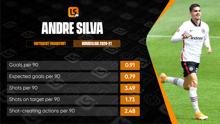 Andre Silva comfortably exceeded his expected goals per 90 score last season