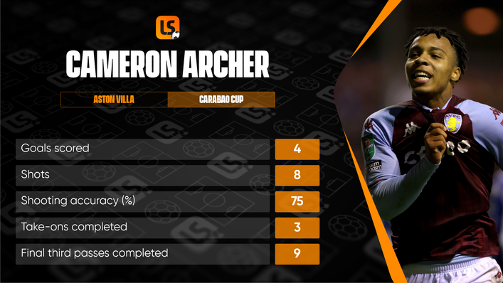 Cameron Archer has made a name for himself after scoring four goals in the Carabao Cup this season