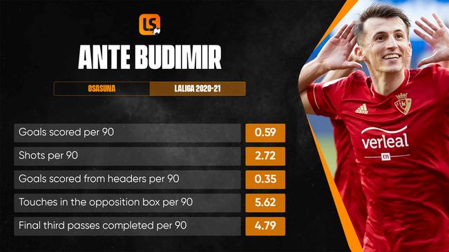 Dangerman Ante Budimir will be Osasuna's biggest threat on Sunday