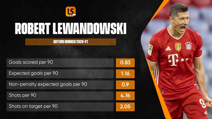 Robert Lewandowski broke Gerd Muller's record for the most goals in a single Bundesliga season