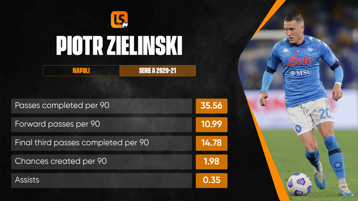 Piotr Zielinski should be one of two No10s deployed by Poland