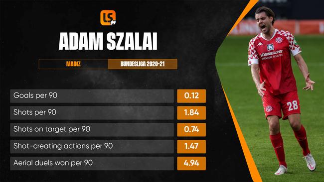 Adam Szalai should lead the line for Hungary, despite scoring just one Bundesliga goal in 2020-21