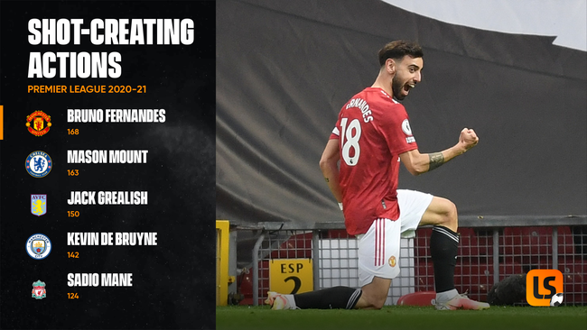 No one in the Premier League managed more shot-creating actions than Bruno Fernandes in 2020-21