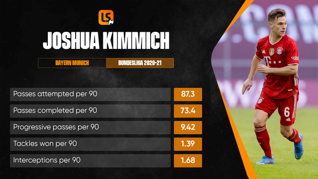 Bayern Munich utility man Joshua Kimmich has shifted out to wing-back recently