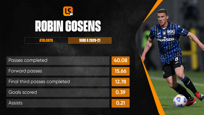 Atalanta wing-back Robin Gosens has made the left-sided berth his own for Germany