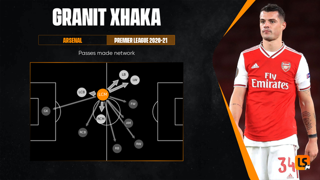 Granit Xhaka's potential departure would leave Arsenal needing midfield reinforcements