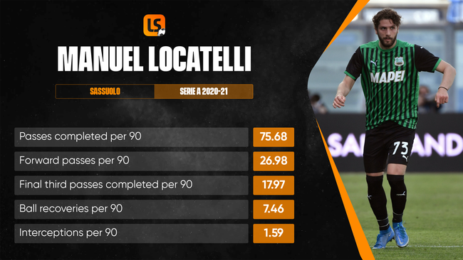 Securing Euro 2020 winner Manuel Locatelli would be a significant statement of intent from the Gunners