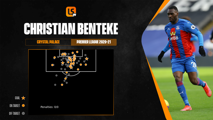 Christian Benteke was a significant goal threat from inside the penalty area last season