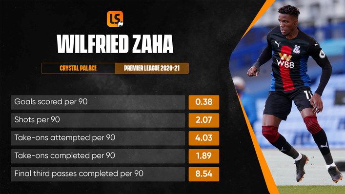 Wilfried Zaha will only move on if the price is right for Crystal Palace