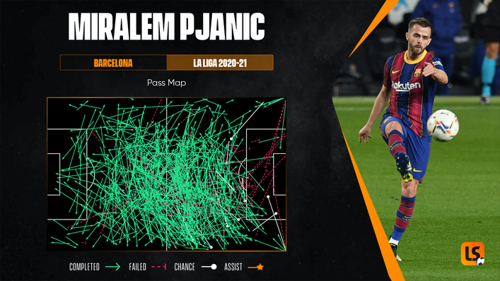 Miralem Pjanic's pass map shows his wide-ranging distribution when playing for Barcelona last season