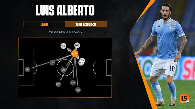 Luis Alberto has developed into both a goalscorer and a creator at Lazio