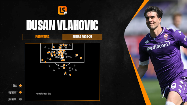 Dusan Vlahovic is a remarkably efficient finisher in the final third