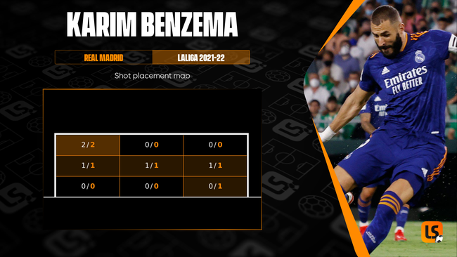 Real Madrid star Karim Benzema is one of the continent's most accurate marksmen