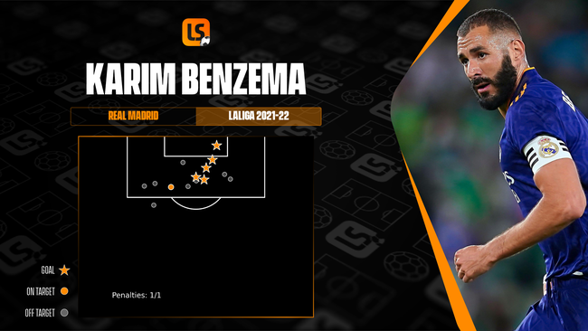 Fox in the box Karim Benzema has been particularly dangerous from inside the area in 2021-22