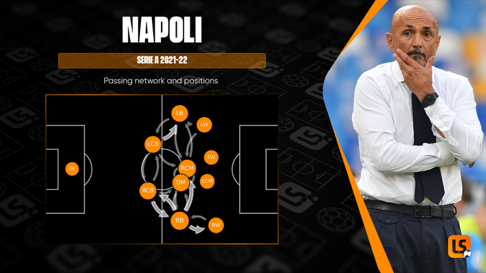 Napoli look to play high up the pitch under manager Luciano Spalletti