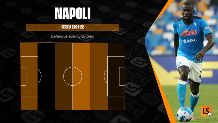 Napoli have tried to engage their opponents in advanced areas so far this season