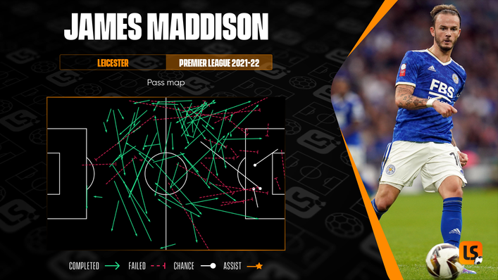 The creative talents of James Maddison could be key to Leicester securing victory at the King Power Stadium