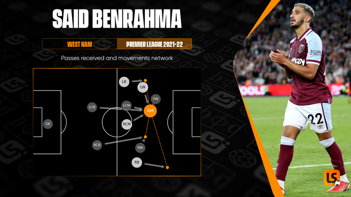 Said Benrahma is thriving in a more central role for West Ham