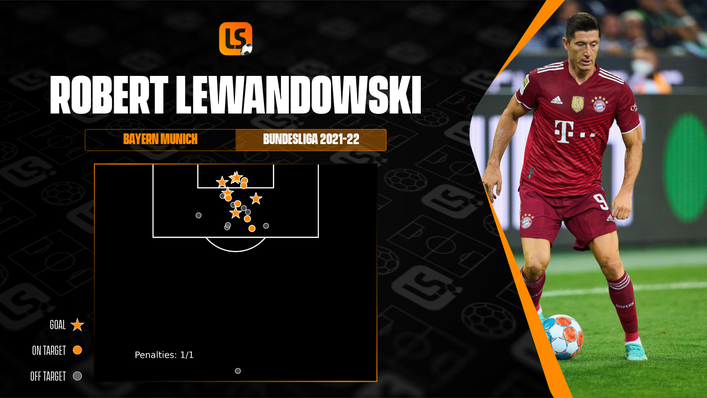 Robert Lewandowski has started the new Bundesliga campaign in red-hot form with six goals in four appearances