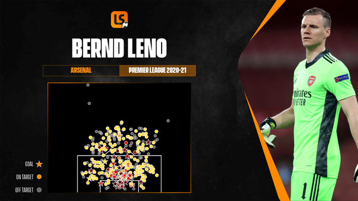 Bernd Leno's post-shot expected goals conceded map for the 2020-21 Premier League season