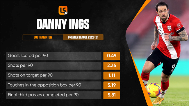 Danny Ings has enjoyed remarkable success in front of goal on the South Coast