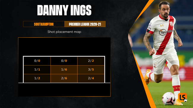Danny Ings' shot placement map shows how he tends to favour efforts to the right side of the goal
