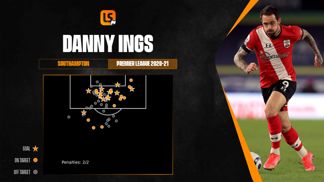 Few strikers are more efficient inside the penalty box than Danny Ings