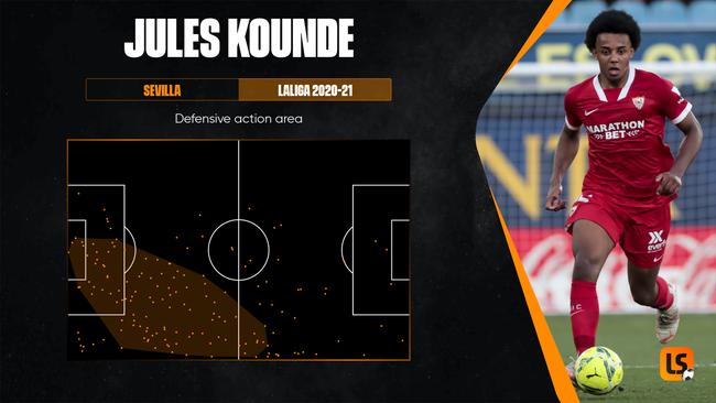Jules Kounde was an effective defensive presence as Sevilla's right-sided centre-back last season