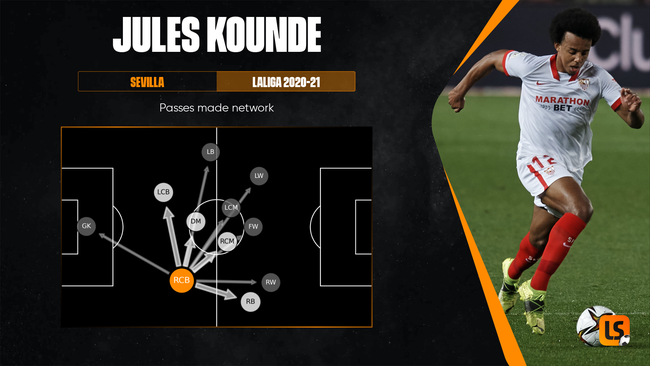 Short, accurate passes defined Jules Kounde's distribution in 2020-21