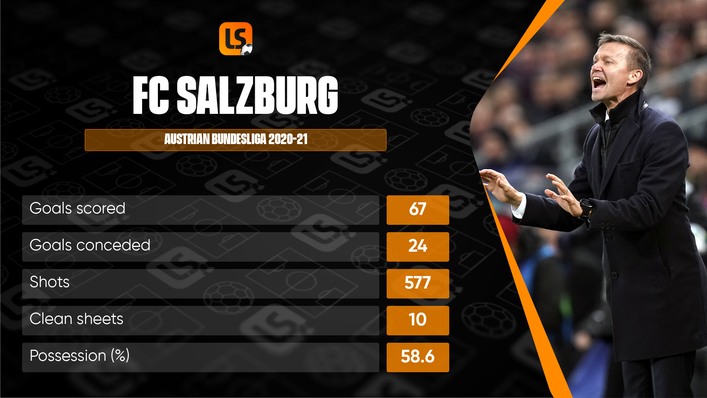 FC Salzburg will be aiming to match last season's achievements, despite the departure of manager Jesse Marsch