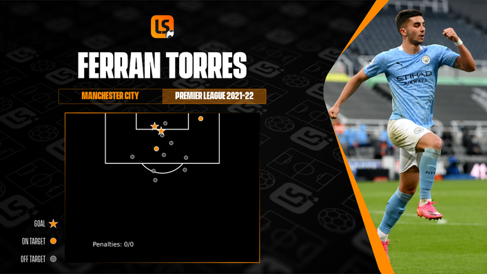 Ferran Torres has not been afraid to get his shots away in Manchester City's opening four Premier League games
