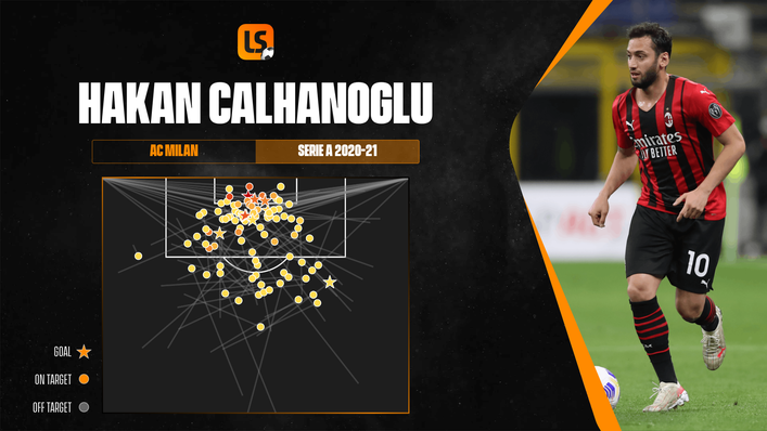 Hakan Calhanoglu recorded nine assists in Serie A for AC Milan in 2020-21
