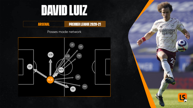 David Luiz's distribution skills will appeal to plenty of clubs this summer