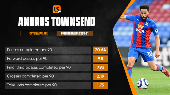Andros Townsend boasts plenty of Premier League experience and won 13 England caps in his prime