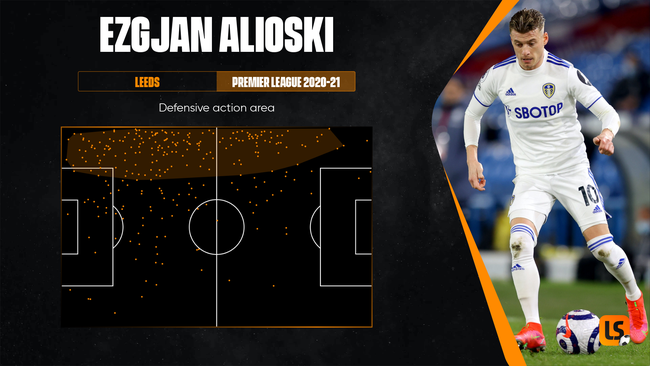 Ezgjan Alioski was particularly effective at shutting down attacks on the left flank for Leeds