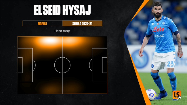 Elseid Hysaj's strength lies in stopping opponents rather than bombing down the left wing