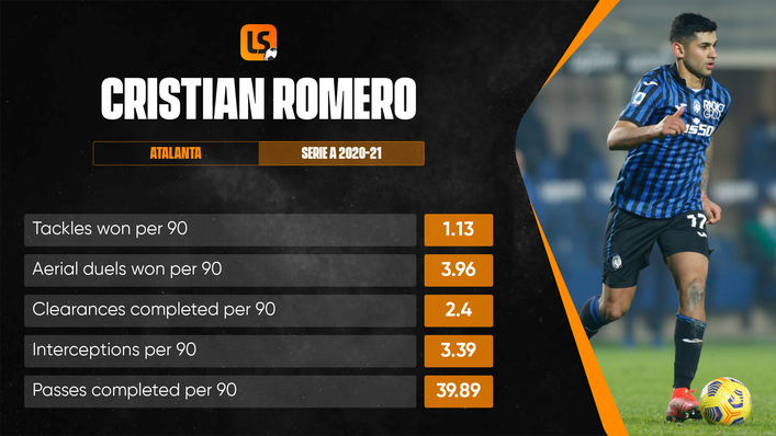 Cristian Romero's all-round game is attracting plenty of interest from Premier League clubs