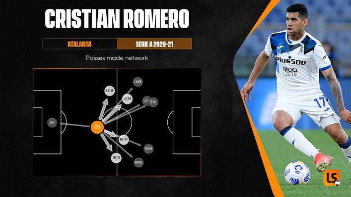 Most of Cristian Romero's passes have been to his fellow centre-backs or into central midfield