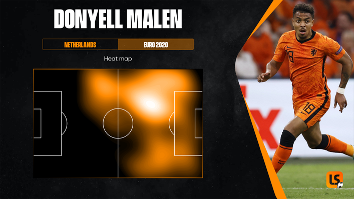 Donyell Malen featured in a deeper role for the Netherlands at Euro 2020 and chipped in with two assists