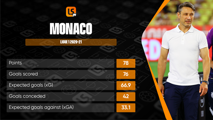Monaco will be looking to tighten up at the back this season after conceding almost nine goals more than their xGA last term
