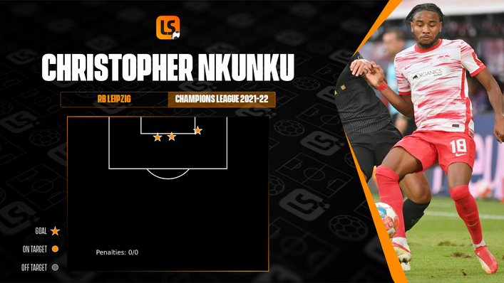 Clinical Christopher Nkunku scored from each of his three efforts on goal against Manchester City