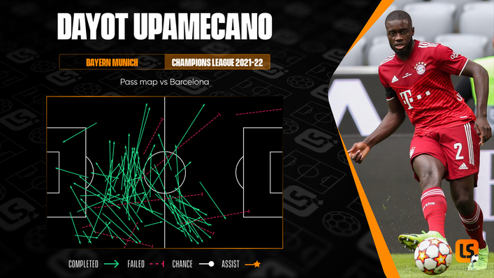 Dayot Upamecano's outstanding passing range was a key factor in Bayern Munich's dominance against Barcelona