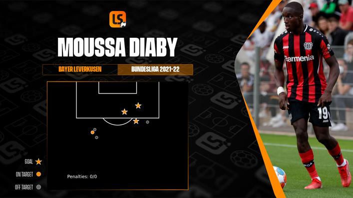 Winger Moussa Diaby has started the 2021-22 season in fine goalscoring form for Bayer Leverkusen
