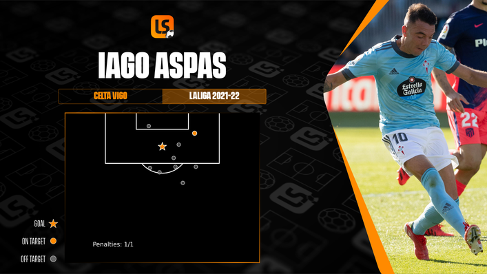 Iago Aspas will need to improve his shooting accuracy if he is to add to his solitary goal