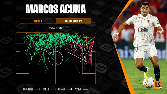 Sevilla star Marcos Acuna's creative instincts have come to the fore in this LaLiga campaign