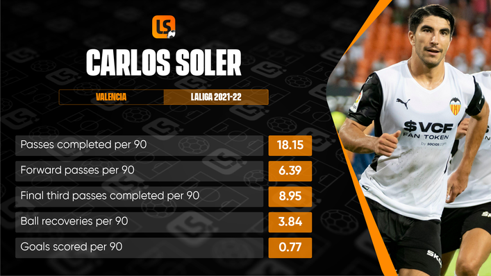 Carlos Soler has an impressive record in matches against Real Madrid and has started the season strongly