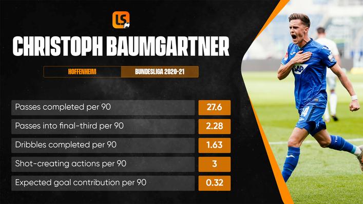 Christoph Baumgartner has been likened to Chelsea midfielder Eden Hazard in style