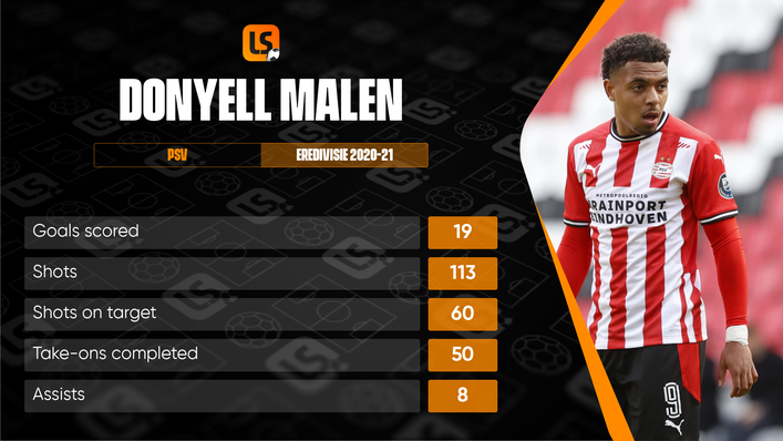 Donyell Malen enjoyed the most productive season of his career for PSV last term